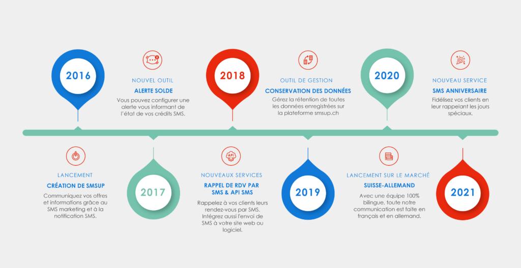 Les dates clés de l'évolution de SMSup.